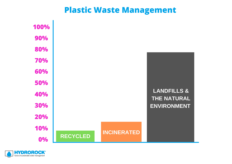 Plastic Waste Management graph